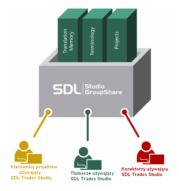 GroupShare diagram